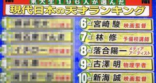 東大生が選ぶ日本の天才ランキングが意外性たっぷりの結果に!逆に理解できるとの声も