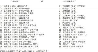 甲子園の決勝で対戦する二つのチームの選手たちの経歴の差がスゴイと話題に