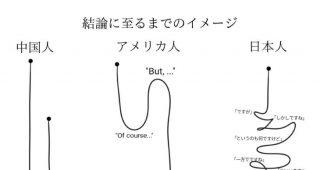 本音や結論に至るまでのアメリカ・中国・日本のイメージ「日本人は本音を言わない」